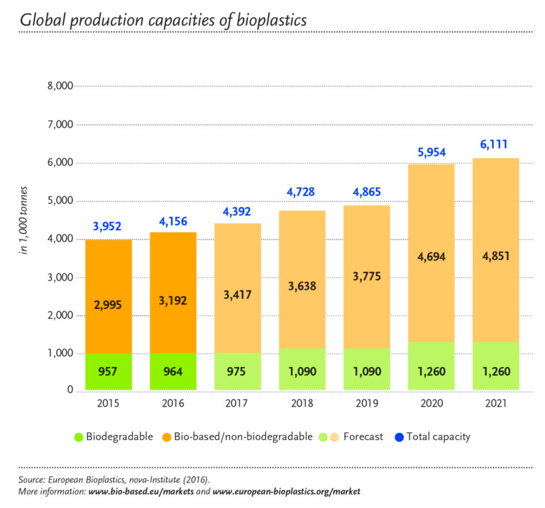 Global bioplastics production capacity is set to increase from around 4.2 million tonnes in 2016 to approximately 6.1 million tonnes in 2021.